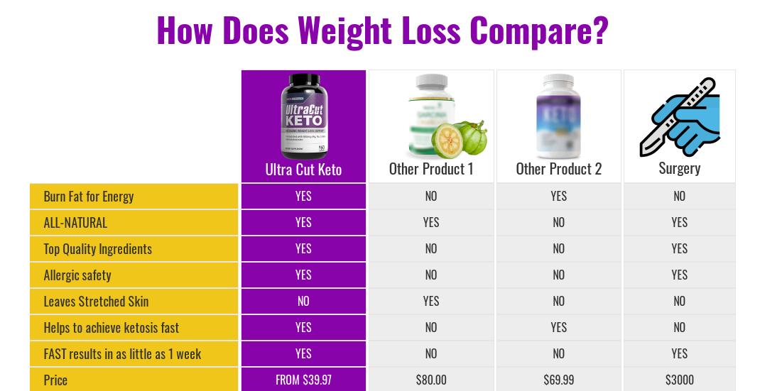 Ultra Cut Keto Reviews - 2021 - World #1 Weight Loss Supplement?
